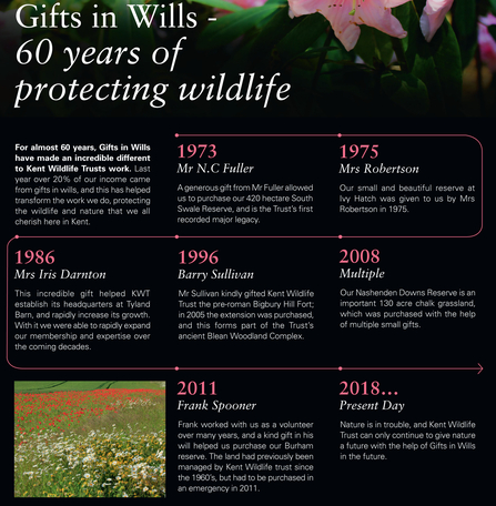 a timeline showing the incredible difference gifts in wills have made over the past 60 years