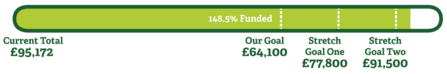 Polhill Bank appeal progress bar - £95,172  148.5% funded
